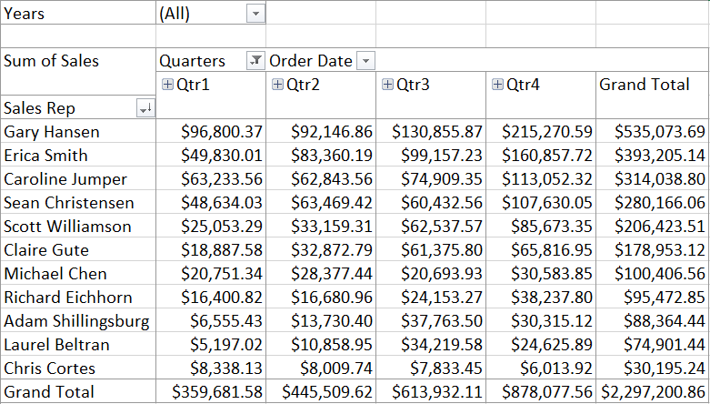 Pivot Table organized to show Sales Reps Sales Reps Totals per Quarter filtered by Year